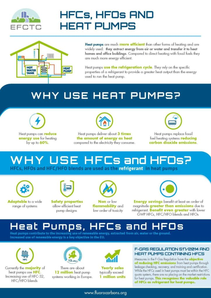 HFCs AND HEAT PUMPS