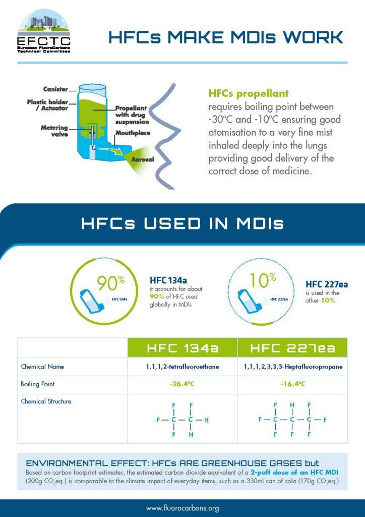 HFCs Make MDIs Work