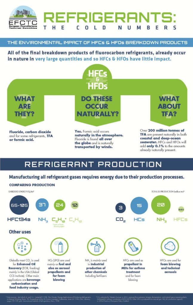 REFRIGERANTS : THE COLD NUMBERS